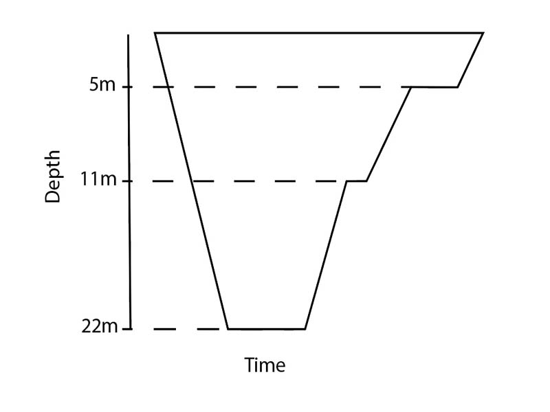 Dive plan for deepstops from 22m